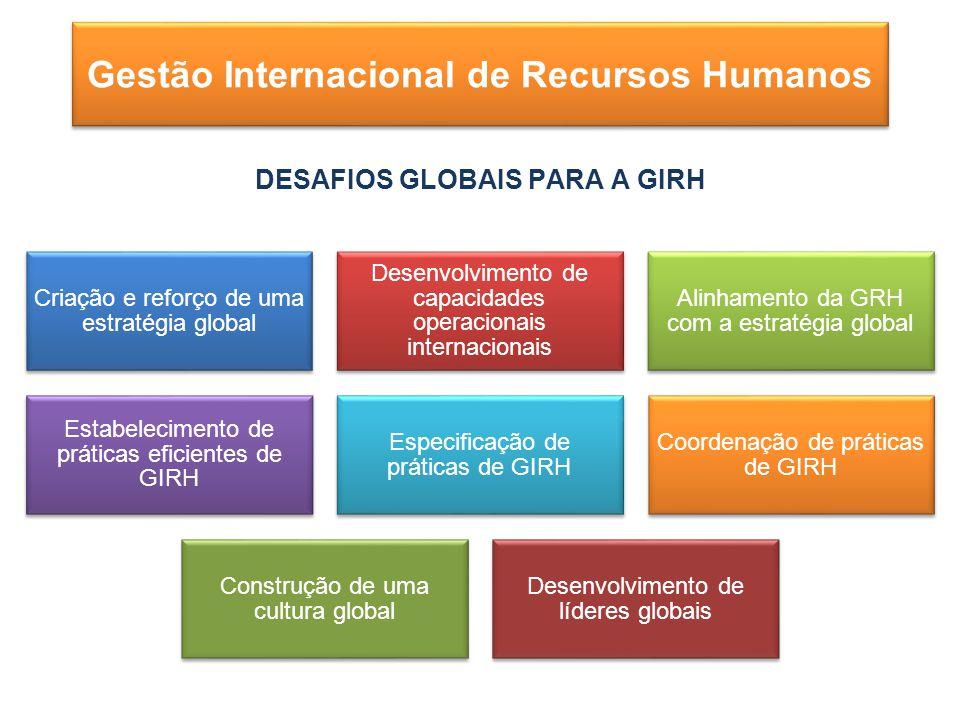 DESAFIOS GLOBAIS PARA A GIRH Criação e reforço de uma estratégia global Desenvolvimento de capacidades operacionais internacionais Alinhamento da GRH com a estratégia global Estabelecimento de práticas eficientes de GIRH Especificação de práticas de GIRH Coordenação de práticas de GIRH Construção de uma cultura global Desenvolvimento de líderes globais Gestão Internacional de Recursos Humanos