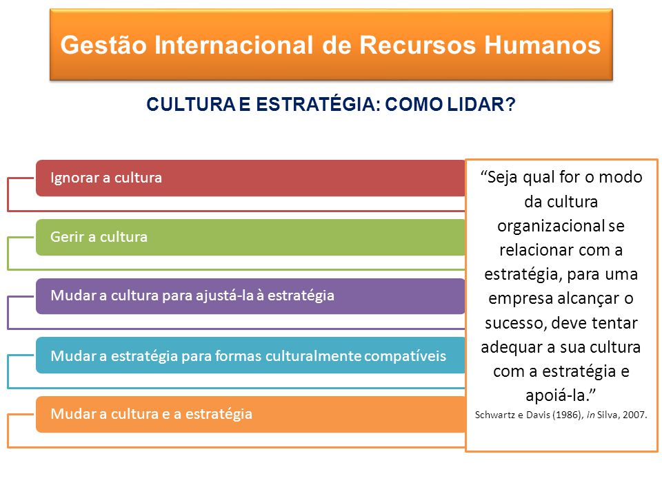 Ignorar a culturaGerir a culturaMudar a cultura para ajustá-la à estratégia Mudar a estratégia para formas culturalmente compatíveis Mudar a cultura e a estratégia Gestão Internacional de Recursos Humanos CULTURA E ESTRATÉGIA: COMO LIDAR.