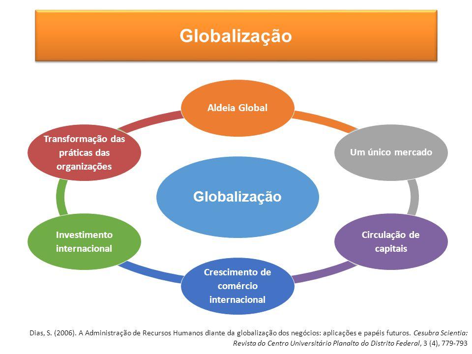 Globalização Aldeia Global Um único mercado Circulação de capitais Crescimento de comércio internacional Investimento internacional Transformação das práticas das organizações Globalização Dias, S.