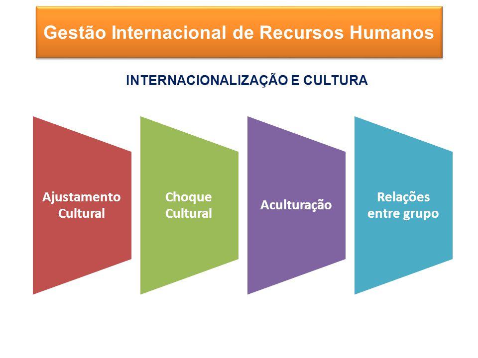 Gestão Internacional de Recursos Humanos Ajustamento Cultural Choque Cultural Aculturação Relações entre grupo INTERNACIONALIZAÇÃO E CULTURA