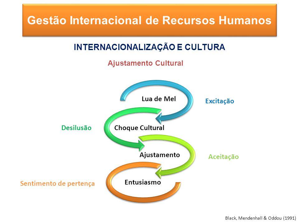 Excitação Desilusão Aceitação Sentimento de pertença Black, Mendenhall & Oddou (1991) Gestão Internacional de Recursos Humanos INTERNACIONALIZAÇÃO E CULTURA Ajustamento Cultural