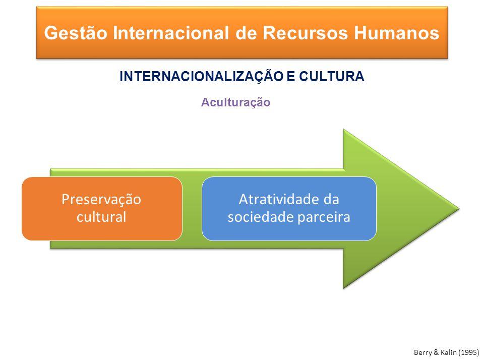 Preservação cultural Atratividade da sociedade parceira Berry & Kalin (1995) Gestão Internacional de Recursos Humanos INTERNACIONALIZAÇÃO E CULTURA Aculturação