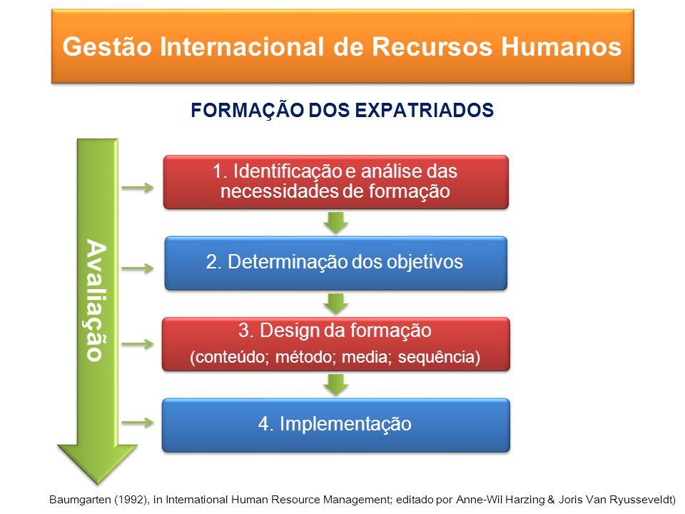 1.Identificação e análise das necessidades de formação 2.