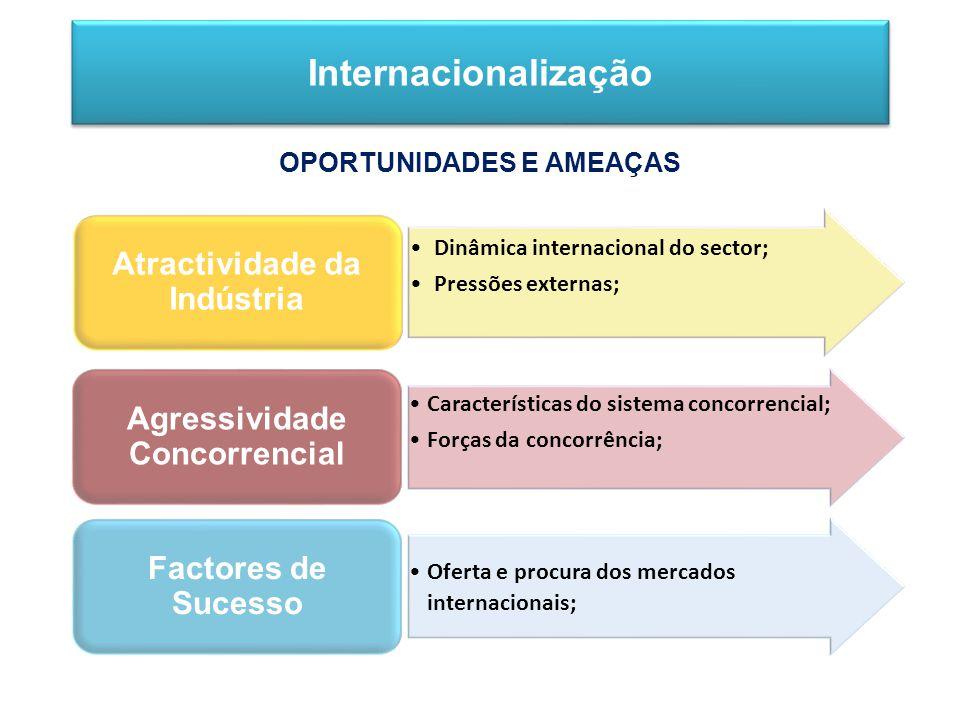Dinâmica internacional do sector; Pressões externas; Atractividade da Indústria Características do sistema concorrencial; Forças da concorrência; Agressividade Concorrencial Oferta e procura dos mercados internacionais; Factores de Sucesso Internacionalização OPORTUNIDADES E AMEAÇAS