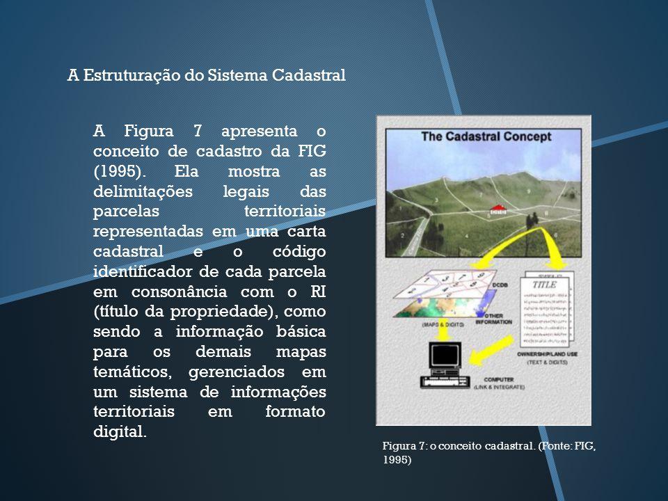Figura 7: o conceito cadastral. (Fonte: FIG, 1995) A Estruturação do Sistema Cadastral A Figura 7 apresenta o conceito de cadastro da FIG (1995). Ela