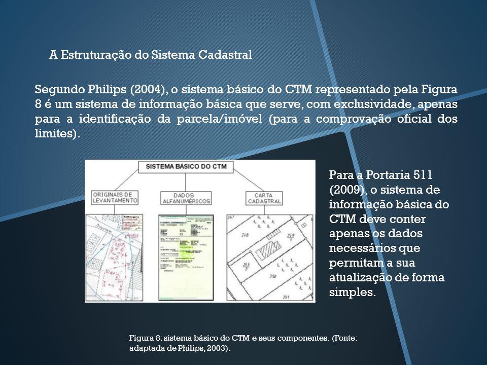A Estruturação do Sistema Cadastral Segundo Philips (2004), o sistema básico do CTM representado pela Figura 8 é um sistema de informação básica que s