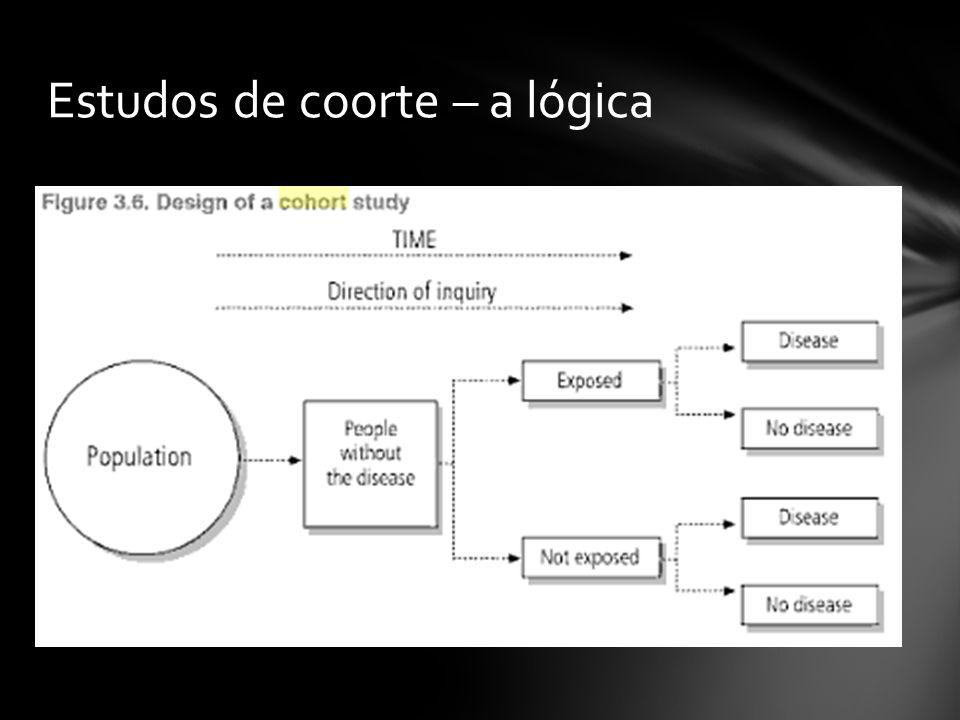 Estudos de coorte – a lógica