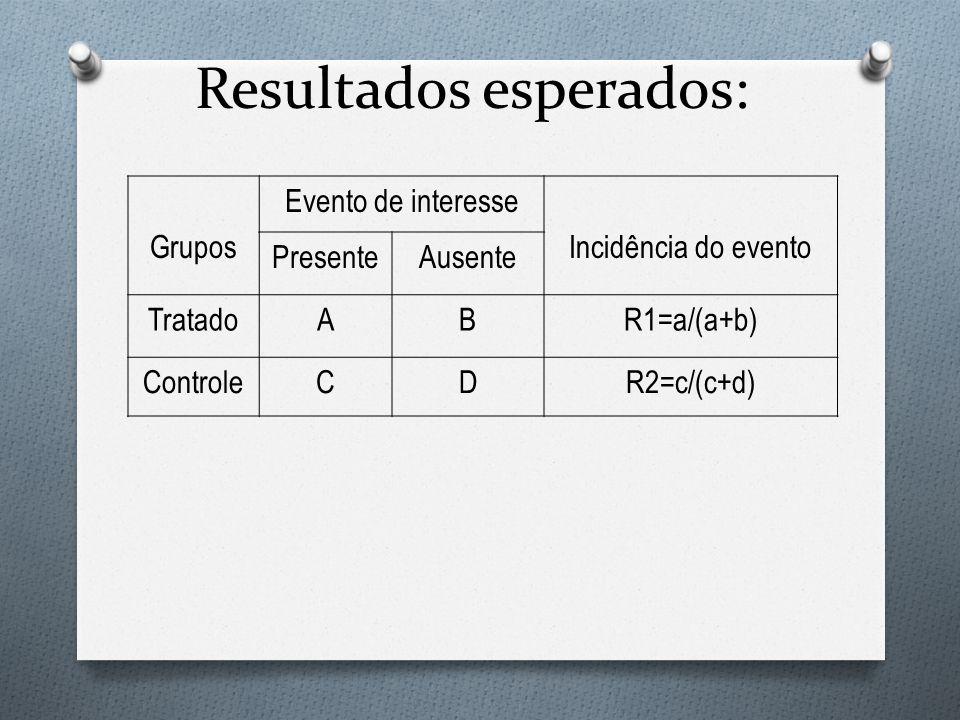 Resultados esperados: Grupos Evento de interesse Incidência do evento PresenteAusente TratadoABR1=a/(a+b) ControleCDR2=c/(c+d)