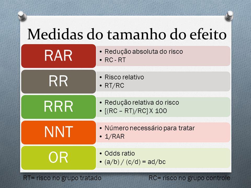 Medidas do tamanho do efeito Redução absoluta do risco RC - RT RAR Risco relativo RT/RC RR Redução relativa do risco [(RC – RT)/RC] X 100 RRR Número n