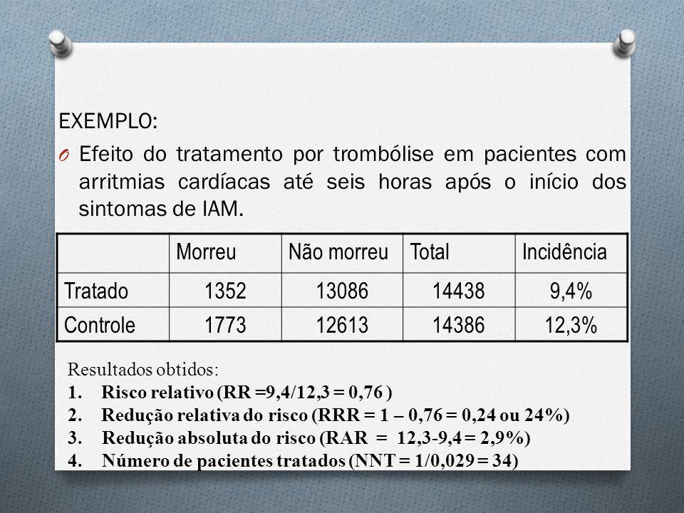 EXEMPLO: O Efeito do tratamento por trombólise em pacientes com arritmias cardíacas até seis horas após o início dos sintomas de IAM. MorreuNão morreu