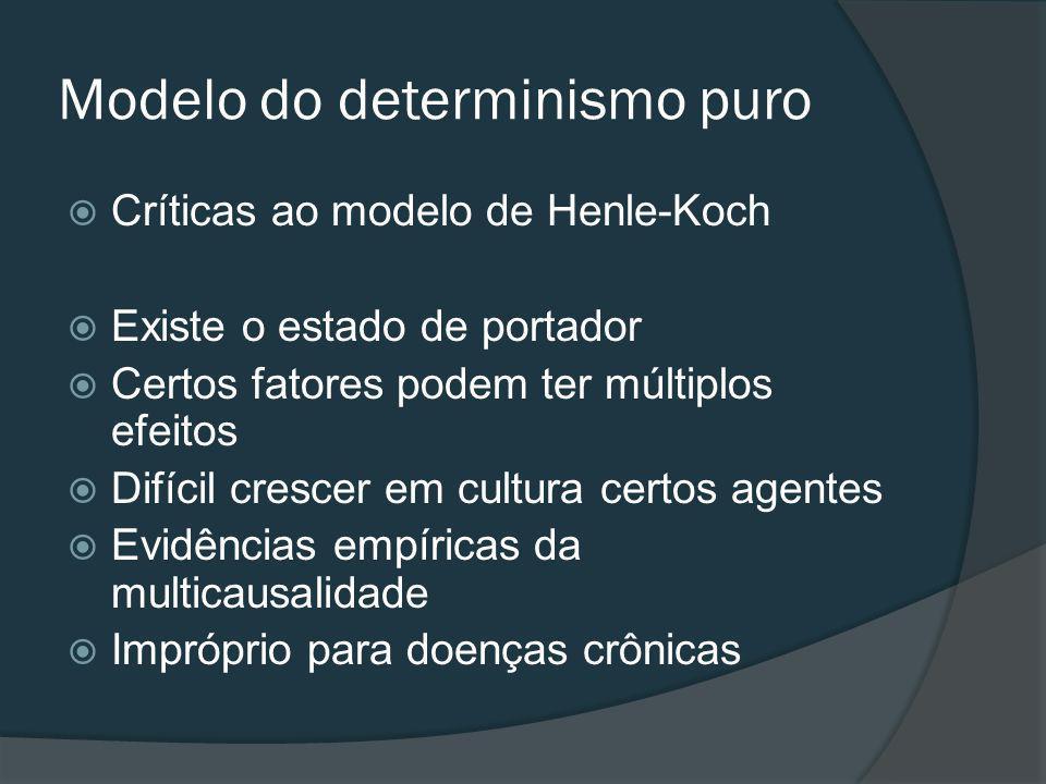 Modelo do determinismo puro Críticas ao modelo de Henle-Koch Existe o estado de portador Certos fatores podem ter múltiplos efeitos Difícil crescer em cultura certos agentes Evidências empíricas da multicausalidade Impróprio para doenças crônicas