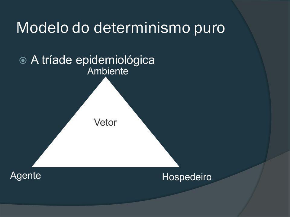 Modelo do determinismo puro A tríade epidemiológica