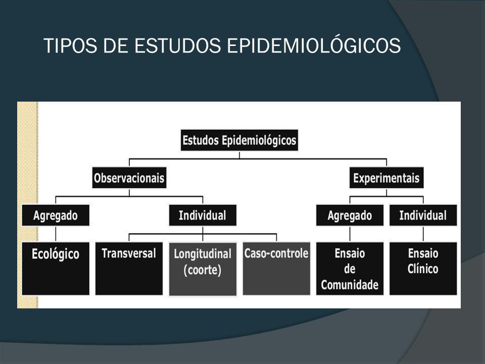TIPOS DE ESTUDOS EPIDEMIOLÓGICOS
