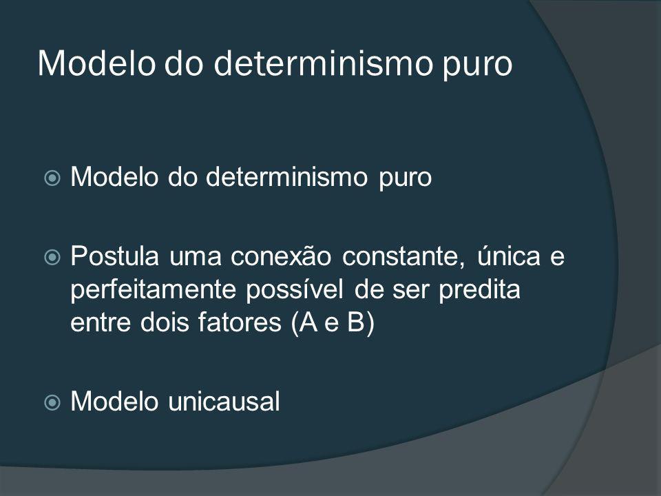 Modelo do determinismo puro Postula uma conexão constante, única e perfeitamente possível de ser predita entre dois fatores (A e B) Modelo unicausal