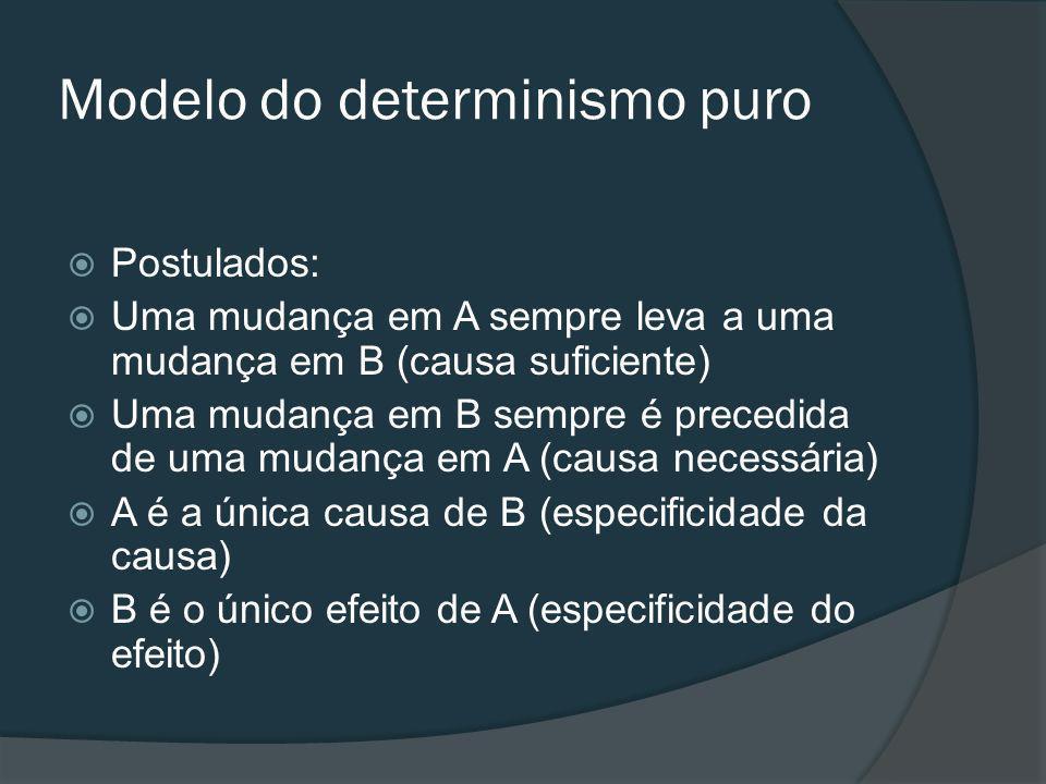 Modelo do determinismo puro Postulados: Uma mudança em A sempre leva a uma mudança em B (causa suficiente) Uma mudança em B sempre é precedida de uma mudança em A (causa necessária) A é a única causa de B (especificidade da causa) B é o único efeito de A (especificidade do efeito)