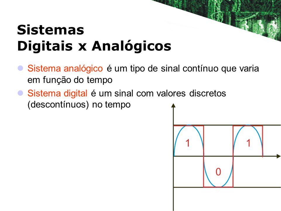 Sistemas Digitais x Analógicos Sistema analógico é um tipo de sinal contínuo que varia em função do tempo Sistema digital é um sinal com valores discretos (descontínuos) no tempo