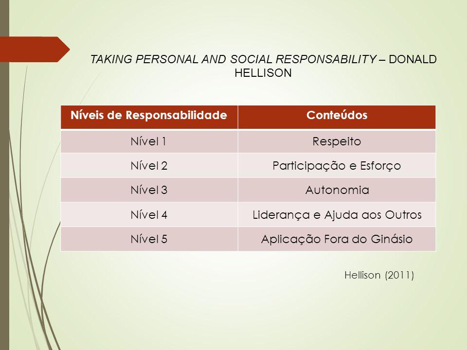 TAKING PERSONAL AND SOCIAL RESPONSABILITY – DONALD HELLISON Níveis de ResponsabilidadeConteúdos Nível 1Respeito Nível 2Participação e Esforço Nível 3A