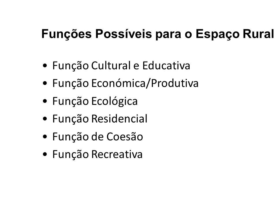 Funções Possíveis para o Espaço Rural Função Cultural e Educativa Função Económica/Produtiva Função Ecológica Função Residencial Função de Coesão Funç