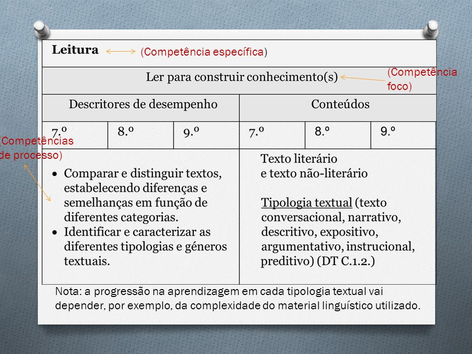 Nota: a progressão na aprendizagem em cada tipologia textual vai depender, por exemplo, da complexidade do material linguístico utilizado.