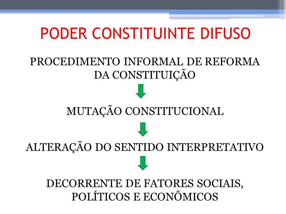 PODER CONSTITUINTE DIFUSO PROCEDIMENTO INFORMAL DE REFORMA DA CONSTITUIÇÃO MUTAÇÃO CONSTITUCIONAL ALTERAÇÃO DO SENTIDO INTERPRETATIVO DECORRENTE DE FA