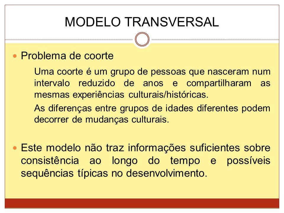 MODELO TRANSVERSAL Problema de coorte Uma coorte é um grupo de pessoas que nasceram num intervalo reduzido de anos e compartilharam as mesmas experiên
