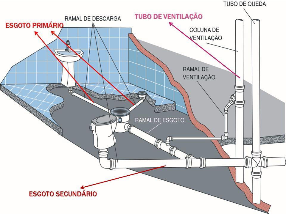 ESGOTO PRIMÁRIO ESGOTO SECUNDÁRIO TUBO DE VENTILAÇÃO