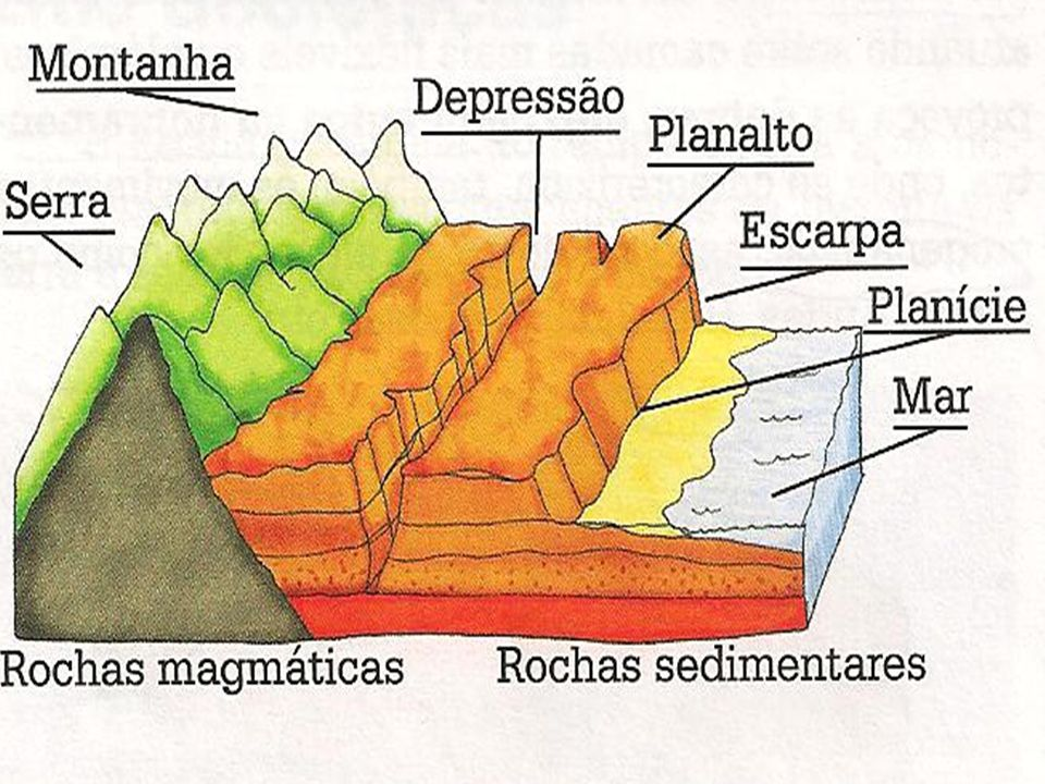 Outras nomenclaturas para as unidades de relevo Maciços Chapadas Cordilheira Falésias Tabuleiros costeiros Platôs Mar de morros (meias-laranjas)