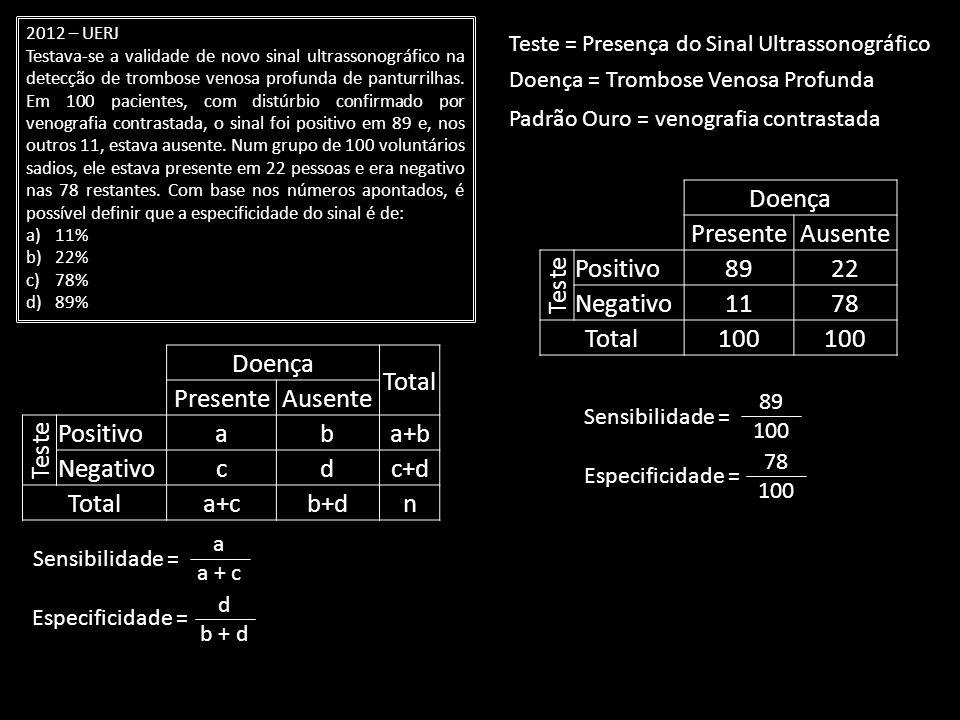 2012 – UERJ Testava-se a validade de novo sinal ultrassonográfico na detecção de trombose venosa profunda de panturrilhas. Em 100 pacientes, com distú