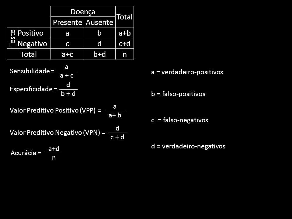 Doença Total PresenteAusente Teste Positivoaba+b Negativocdc+d Totala+cb+dn Sensibilidade = Especificidade = d b + d a a + c Valor Preditivo Positivo