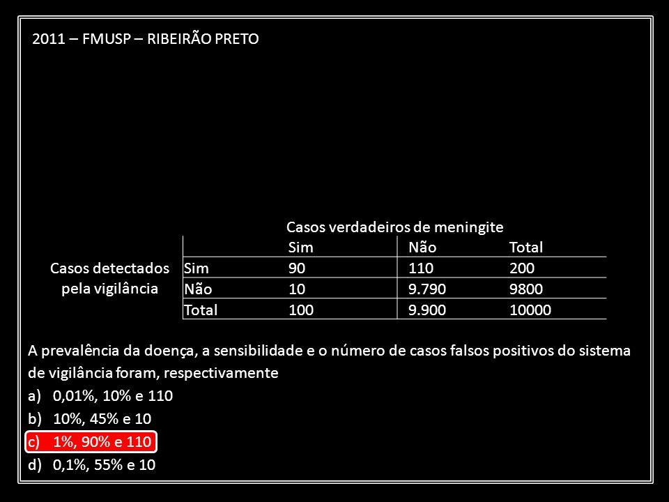 Casos verdadeiros de meningite Casos detectados pela vigilância SimNãoTotal Sim90110200 Não109.7909800 Total1009.90010000 2011 – FMUSP – RIBEIRÃO PRET