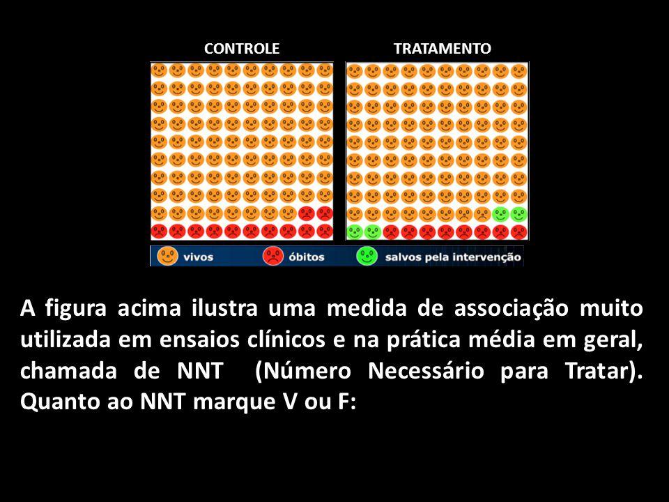 CONTROLETRATAMENTO A figura acima ilustra uma medida de associação muito utilizada em ensaios clínicos e na prática média em geral, chamada de NNT (Nú