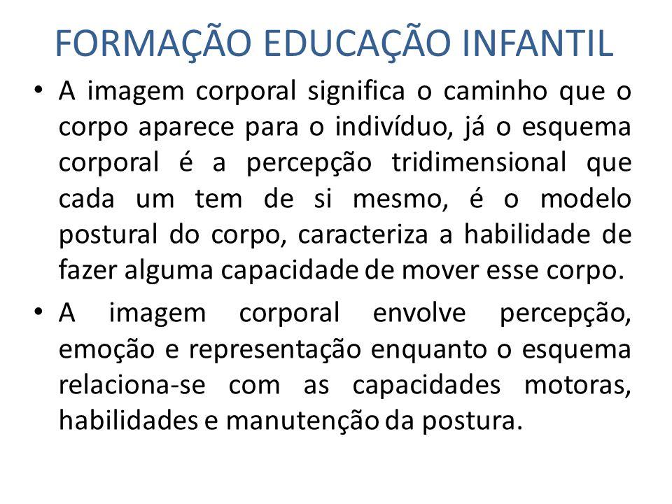 FORMAÇÃO EDUCAÇÃO INFANTIL A imagem corporal significa o caminho que o corpo aparece para o indivíduo, já o esquema corporal é a percepção tridimensio