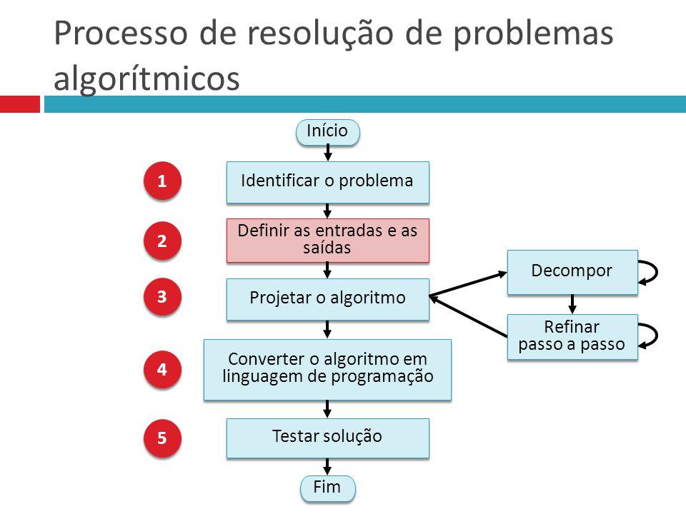 Processo de resolução de problemas algorítmicos Fim Início 1 1 Definir as entradas e as saídas 2 2 Projetar o algoritmo 3 3 Converter o algoritmo em l