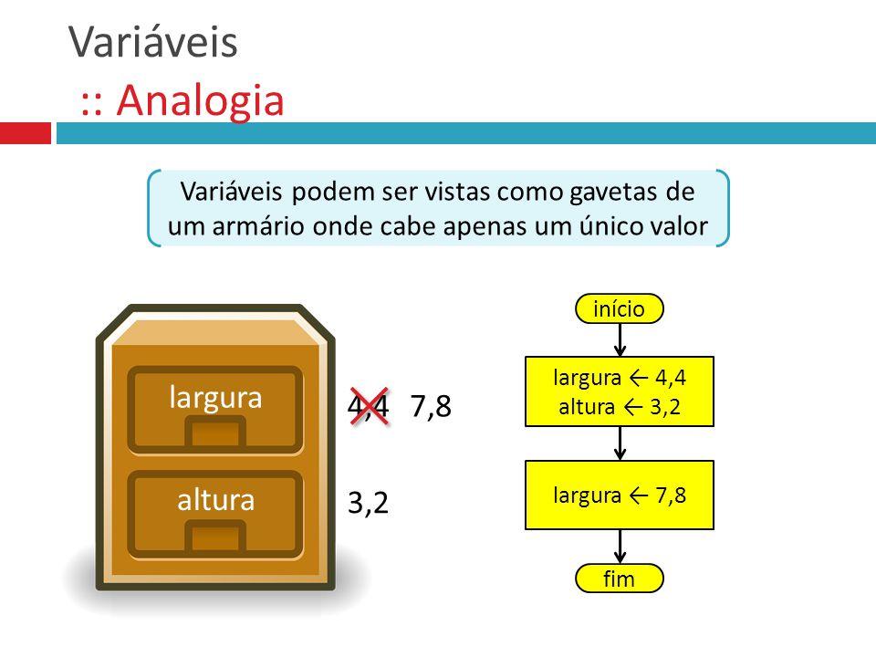 Variáveis :: Analogia Variáveis podem ser vistas como gavetas de um armário onde cabe apenas um único valor largura altura início largura 4,4 altura 3