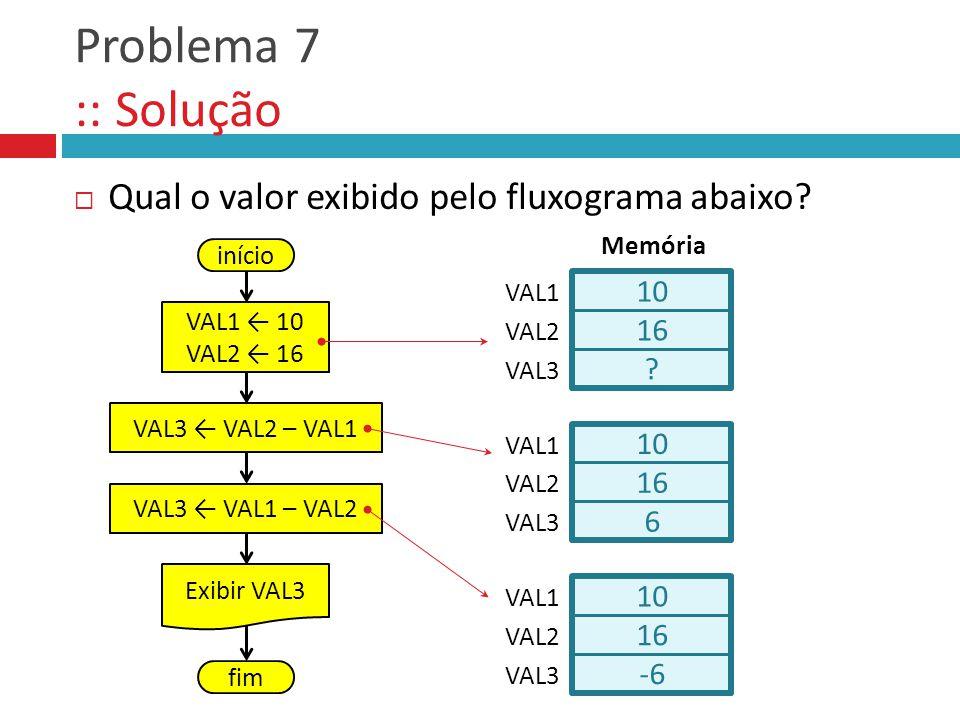 Problema 7 :: Solução Qual o valor exibido pelo fluxograma abaixo? 10 16 VAL1 Memória VAL2 ? VAL3 início VAL1 10 VAL2 16 VAL3 VAL2 – VAL1 VAL3 VAL1 –