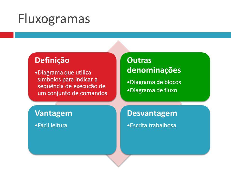 Fluxogramas :: Simbologia início / fim ação leitura de dados saída Deve começar com um verbo Usado apenas quando a entrada não é conhecida.