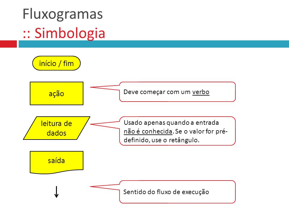 Fluxogramas :: Simbologia início / fim ação leitura de dados saída Deve começar com um verbo Usado apenas quando a entrada não é conhecida. Se o valor