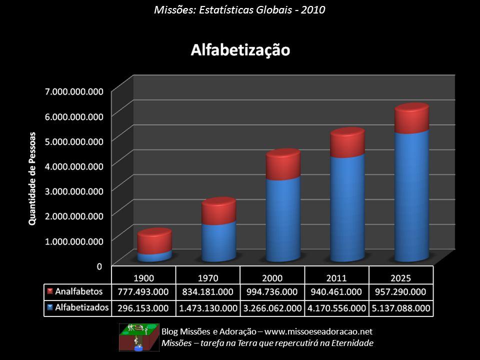 Missões: Estatísticas Globais - 2010 Blog Missões e Adoração – www.missoeseadoracao.net Missões – tarefa na Terra que repercutirá na Eternidade