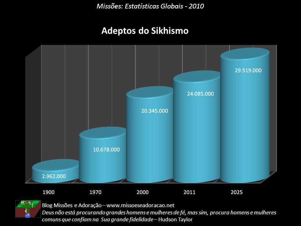 Missões: Estatísticas Globais - 2010 Adeptos do Sikhismo Blog Missões e Adoração – www.missoeseadoracao.net Deus não está procurando grandes homens e