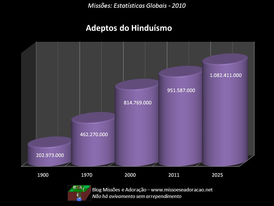 Missões: Estatísticas Globais - 2010 Adeptos do Hinduísmo Blog Missões e Adoração – www.missoeseadoracao.net Não há avivamento sem arrependimento