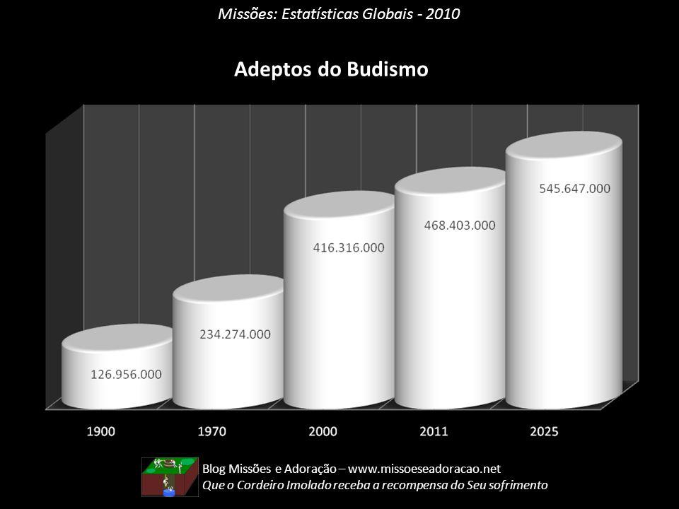 Missões: Estatísticas Globais - 2010 Adeptos do Budismo Blog Missões e Adoração – www.missoeseadoracao.net Que o Cordeiro Imolado receba a recompensa