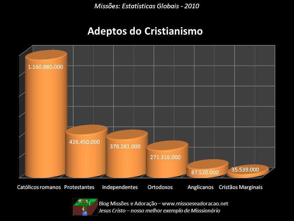Missões: Estatísticas Globais - 2010 Adeptos do Cristianismo Blog Missões e Adoração – www.missoeseadoracao.net Jesus Cristo – nosso melhor exemplo de