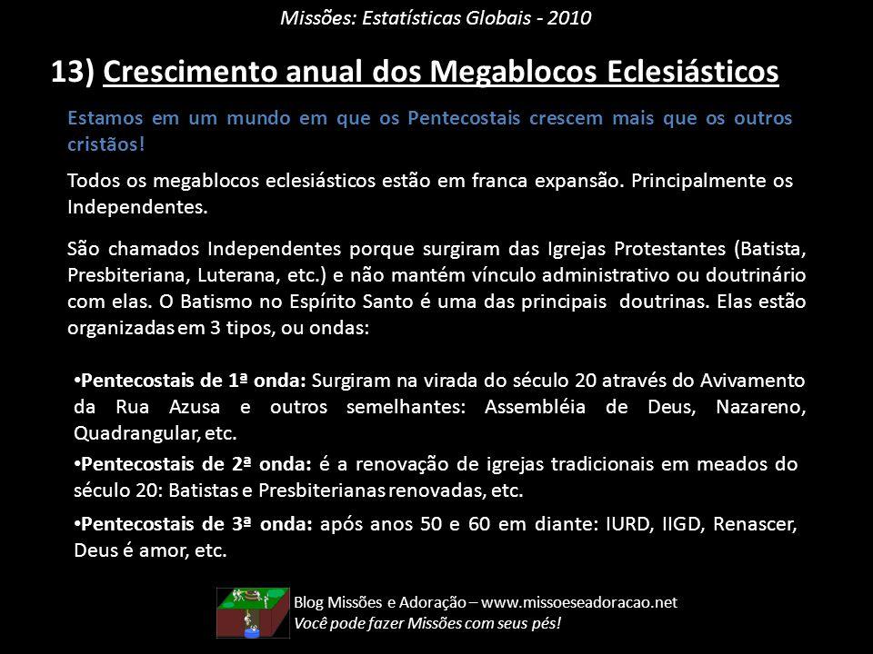 Missões: Estatísticas Globais - 2010 13) Crescimento anual dos Megablocos Eclesiásticos Estamos em um mundo em que os Pentecostais crescem mais que os