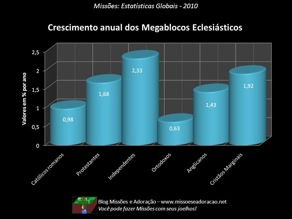 Missões: Estatísticas Globais - 2010 Crescimento anual dos Megablocos Eclesiásticos Blog Missões e Adoração – www.missoeseadoracao.net Você pode fazer