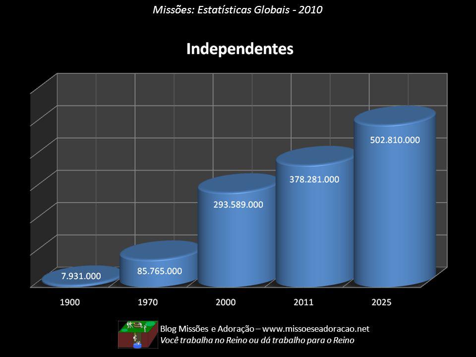 Missões: Estatísticas Globais - 2010 Blog Missões e Adoração – www.missoeseadoracao.net Você trabalha no Reino ou dá trabalho para o Reino