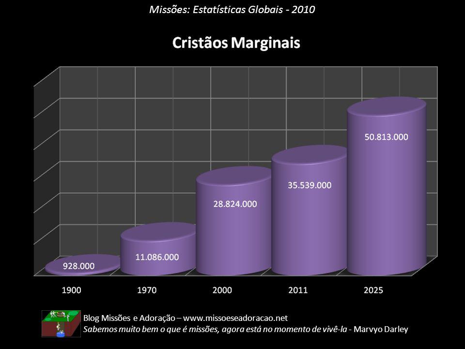 Missões: Estatísticas Globais - 2010 Blog Missões e Adoração – www.missoeseadoracao.net Sabemos muito bem o que é missões, agora está no momento de vi