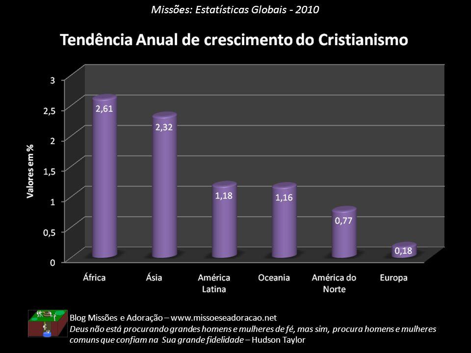 Missões: Estatísticas Globais - 2010 Blog Missões e Adoração – www.missoeseadoracao.net Deus não está procurando grandes homens e mulheres de fé, mas