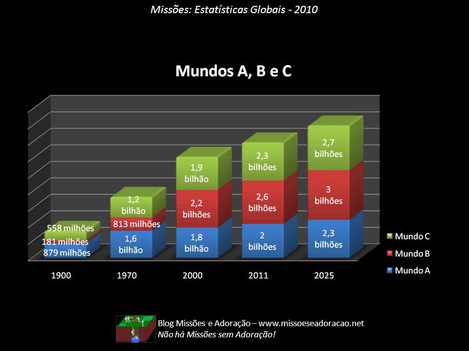 Missões: Estatísticas Globais - 2010 Blog Missões e Adoração – www.missoeseadoracao.net Não há Missões sem Adoração!
