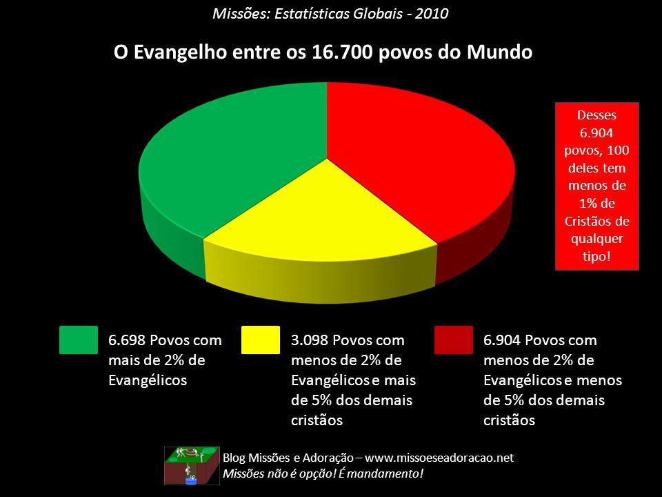 Missões: Estatísticas Globais - 2010 O Evangelho entre os 16.700 povos do Mundo 6.698 Povos com mais de 2% de Evangélicos 3.098 Povos com menos de 2%