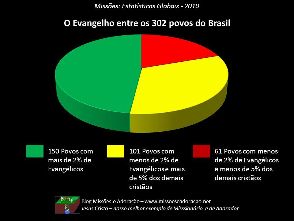 Missões: Estatísticas Globais - 2010 O Evangelho entre os 302 povos do Brasil 150 Povos com mais de 2% de Evangélicos 101 Povos com menos de 2% de Eva
